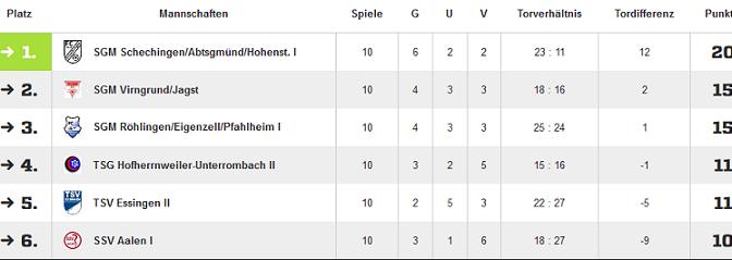 B1-Jugend_Abschlußtabelle15-16