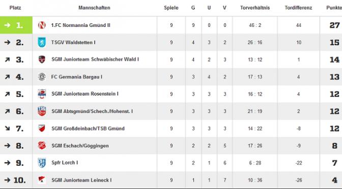 D1-Jugend_Abschlußtabelle15-16