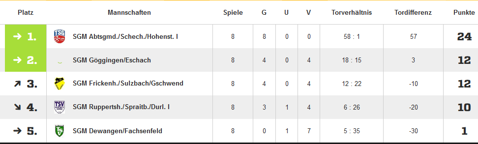Tabelle-C-Jugend